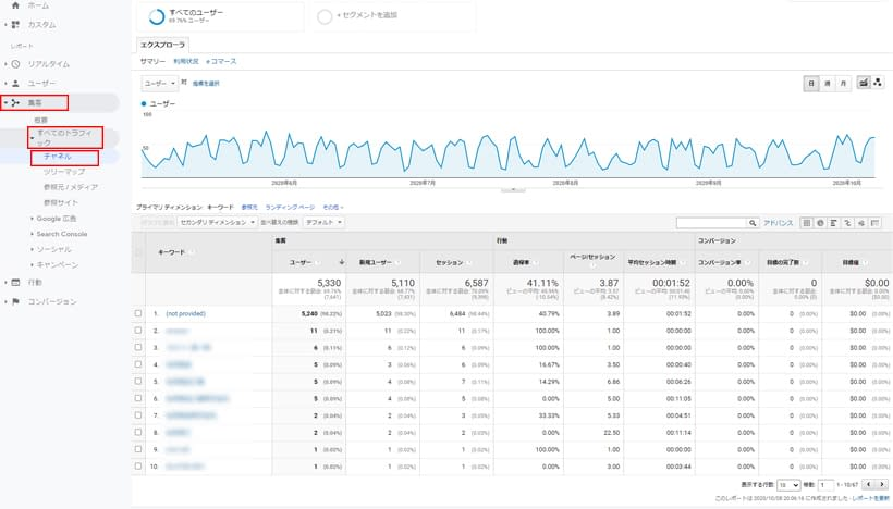 Googleアナリティクスでユーザーのサイトでの行動を調べる