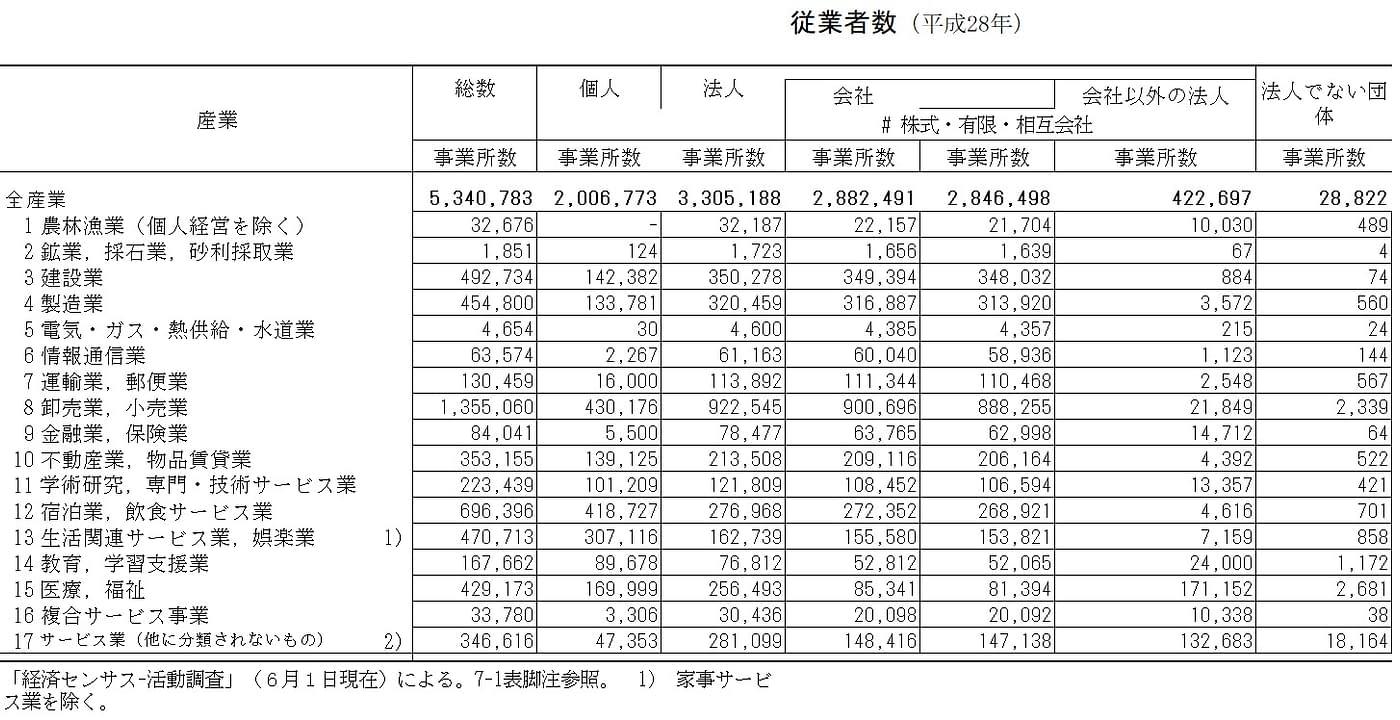 産業,経営組織別民営事業所数と従業者数