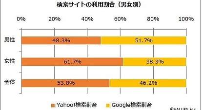 Yahoo!とGoogle 検索エンジンのシェア率