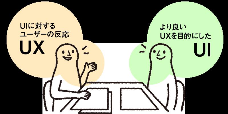 UIとUXの関係