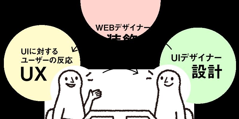 UI→WEBデザイン→UX