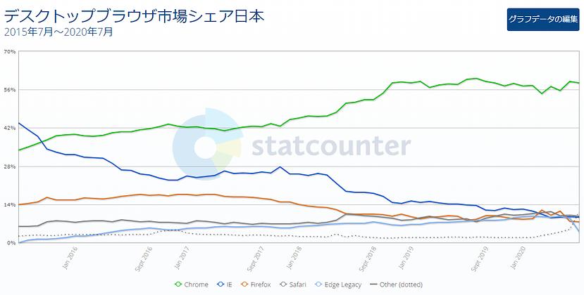 2015年7月~2020年7月のデスクトップ版ブラウザシェア率