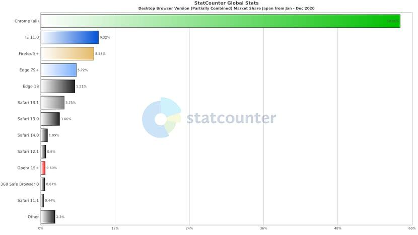 2020年1月~2020年12月のPCブラウザ(バージョン別)のシェア率
