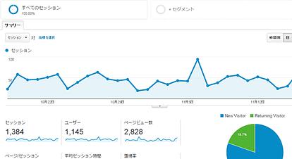 「Google Analytics」の基本数値・単位