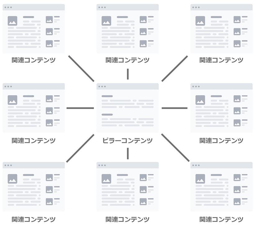 トピッククラスターのピラーコンテンツと関連コンテンツ